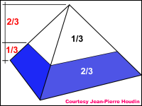 Proportions of the pyramid