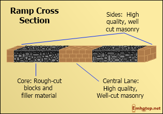 Ramp cross section