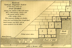 A depiction of the different types of pyramid blocks—the facing, backing, and core (By Charles Piazzi Smyth, courtesy of Jon Bodsworth)