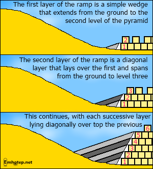 Ramp with diagonal layers