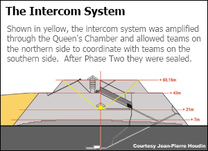 The Intercom System Great Pyramid of Khufu