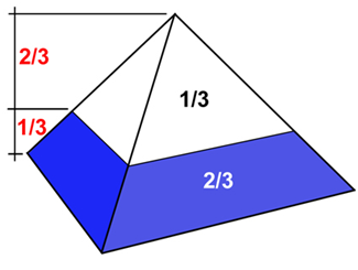 In a square based pyramidal volume, there is a constant: at one third of the height, there is already 2/3 of the volume, no matter the slope.