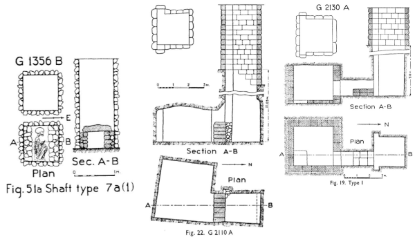 "The three basic shaft types, a Type VII pit-type, a Type III with horizontal passage to an undressed burial chamber, and a Type I with a horizontal passage ending in a dressed burial chamber, from Reisner's ""Necropolis,"" pp. 99, 89, and 88, respectively."